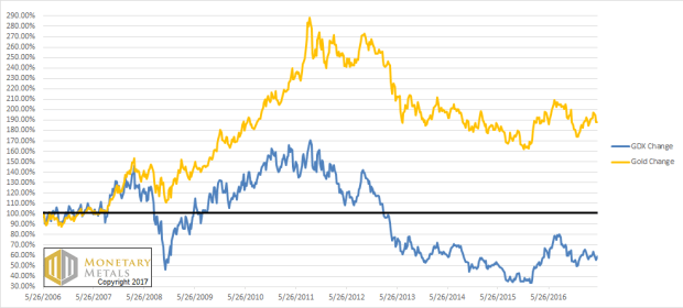 GDX vs Gold