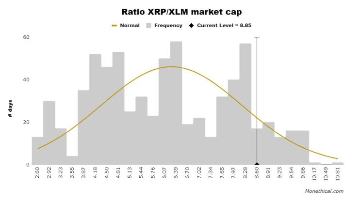 XRPXLM