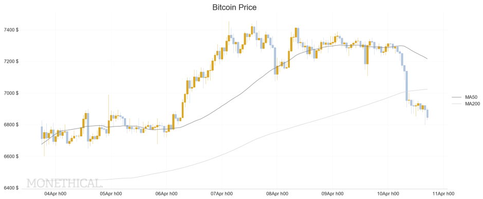 Bitcoin price and technical setting