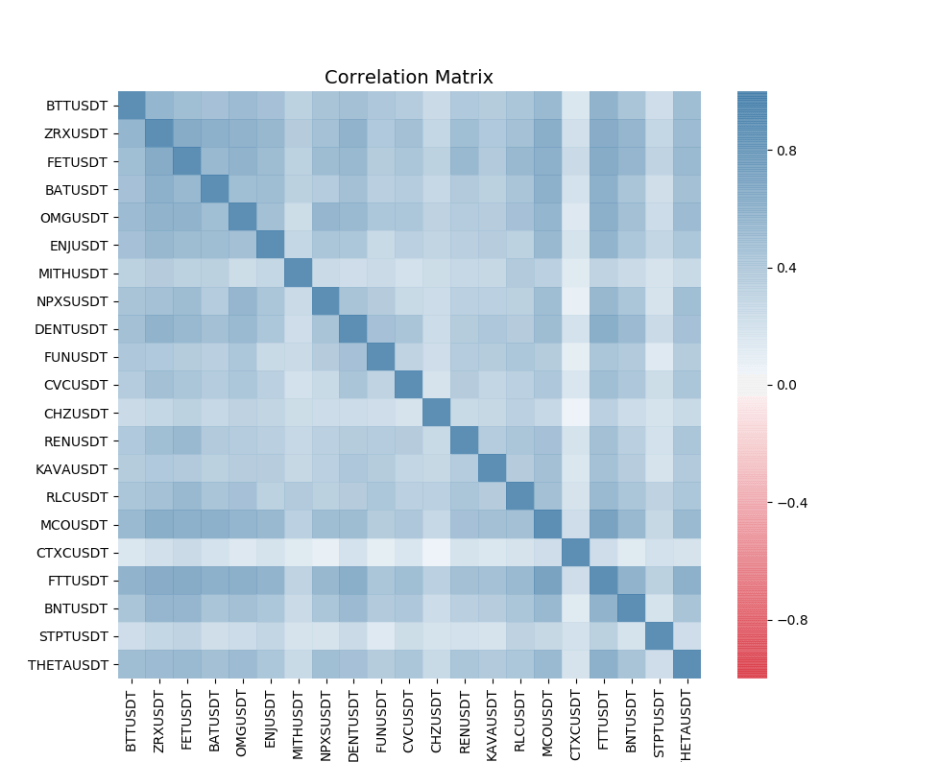 graph of the correlation matrix between quoted token projects