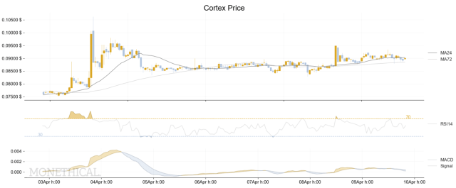 Cortex CTXC price and technical analysis