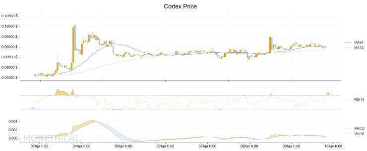 Cortex CTXC price and technical analysis