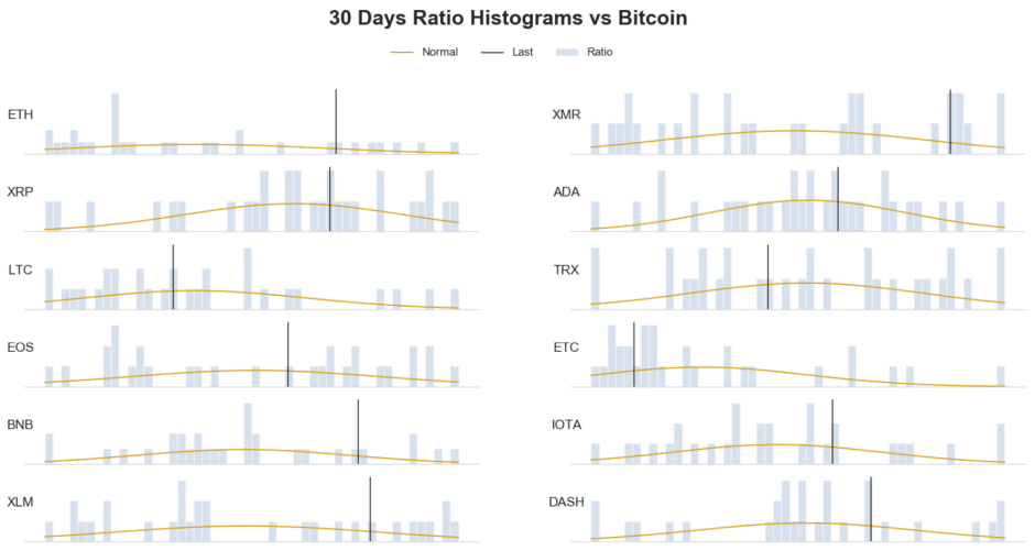 30 days crypto frequency distribution