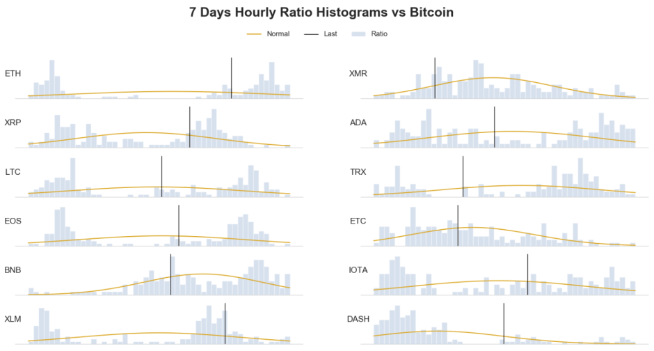 7 days crypto frequency distribution