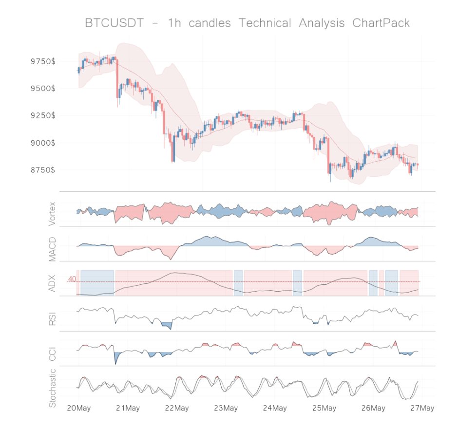 bitcoin coin technical analysis 1h may 26