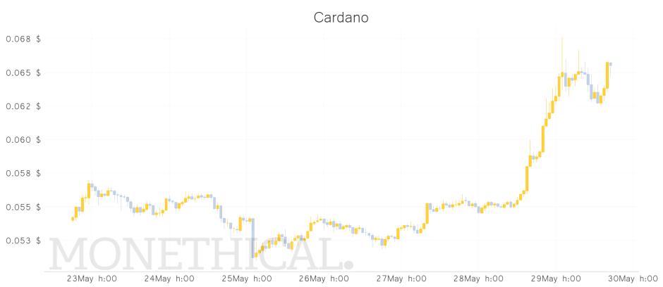 Cardano price graph May 29