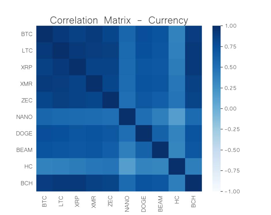 crypto currency correlation matrix may 25