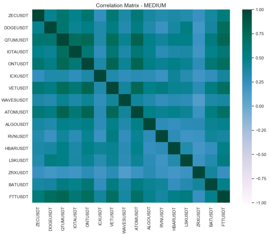 matrix correlation mid-cap crypto may 20