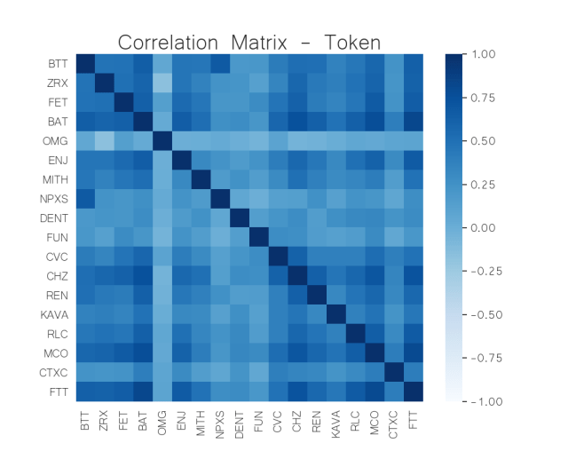 correlation matrix token crypto may 25