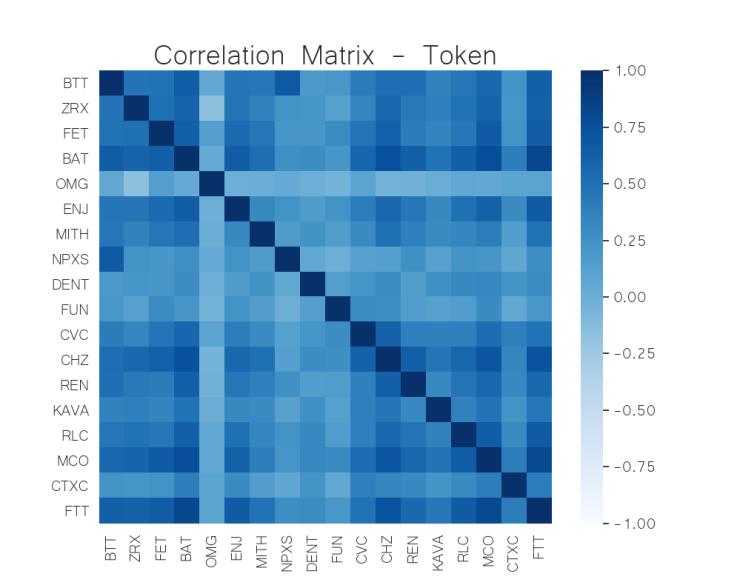 correlation matrix token crypto may 25