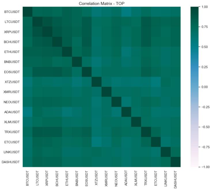 matrix correlation crypto may 20