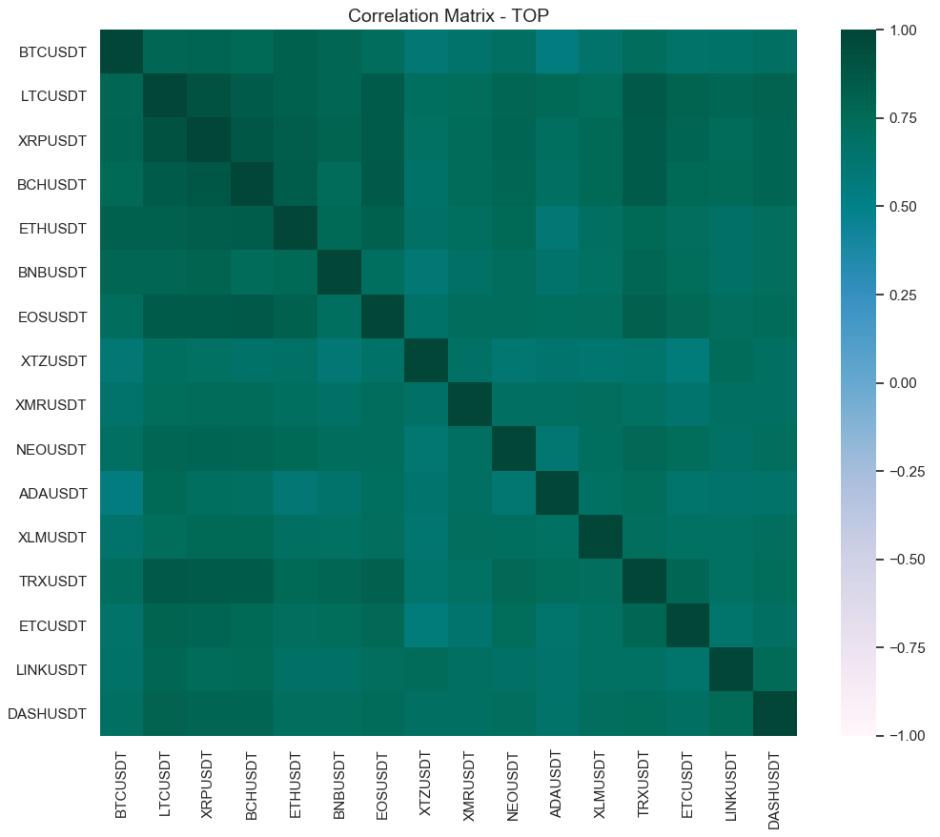 matrix correlation crypto may 20