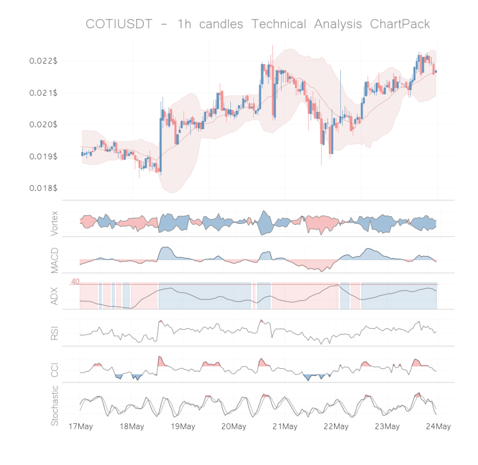 coti coin technical analysis 1h may 23
