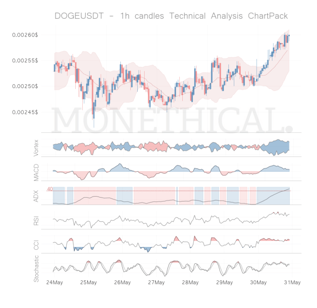 doge coin technical analysis 1h may 30
