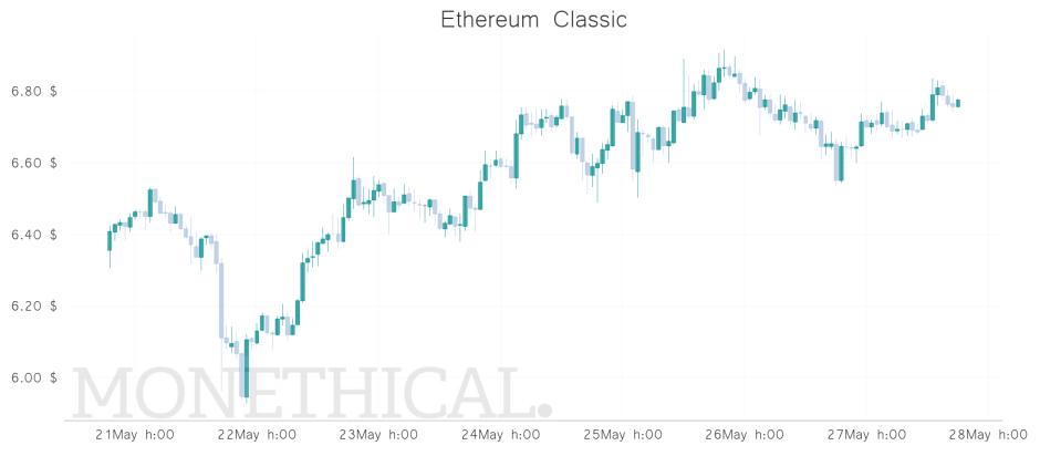 etc price graph may 27