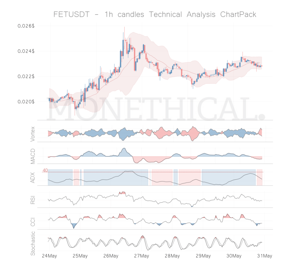 fet coin technical analysis 1h may 30