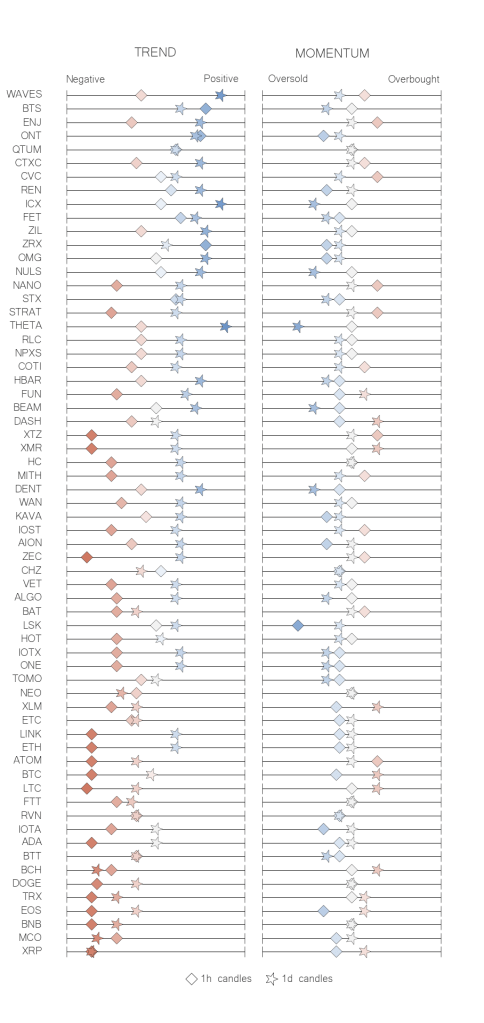 Recap table crypto trend momentum indicators may 26