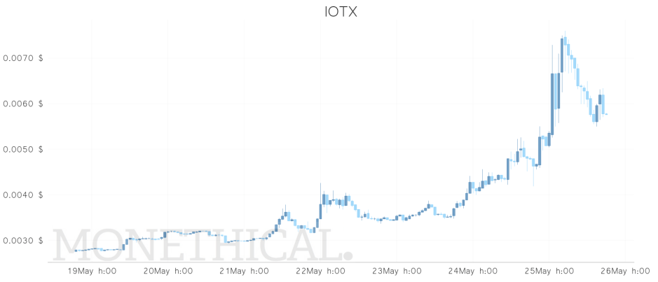 iotx price week may 25