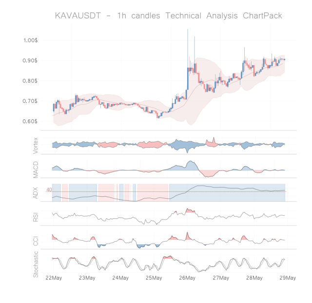 kava coin technical analysis 1h may 28