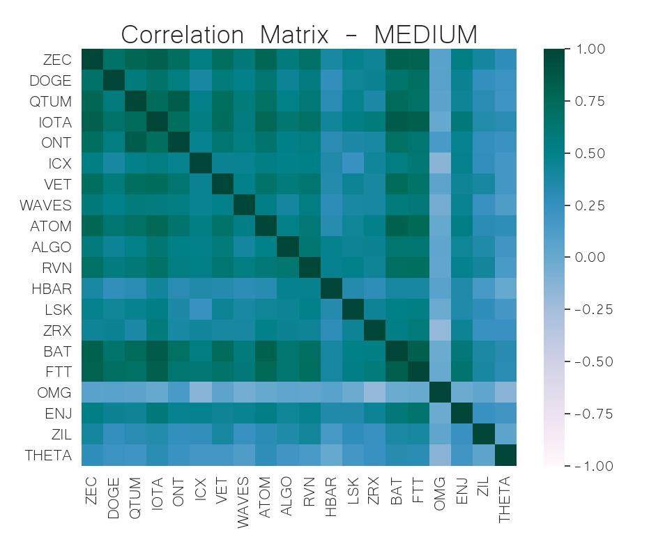 correlation matrix mid-cap crypto may 27