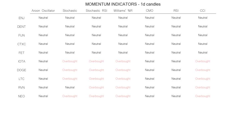technical analysis crypto momentum indicators may 30 daily