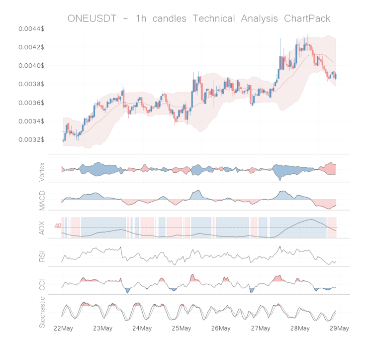 one coin te8hnical analysis 1h may 23