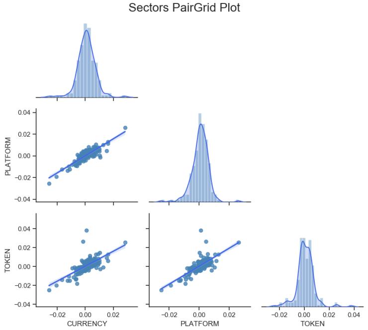 correlation sector crypto may 18