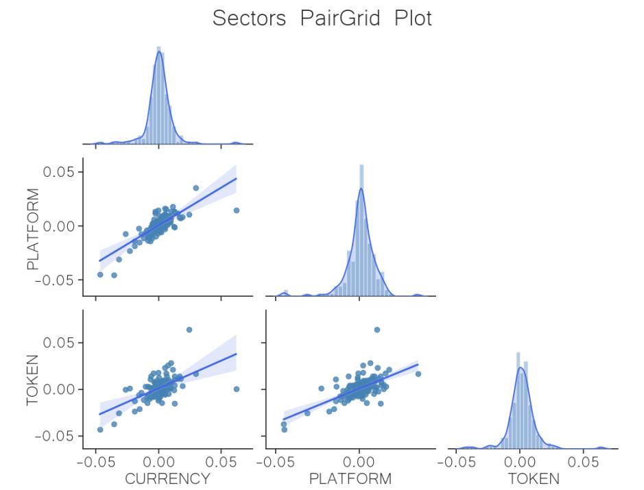 correlation sector regression crypto may 25