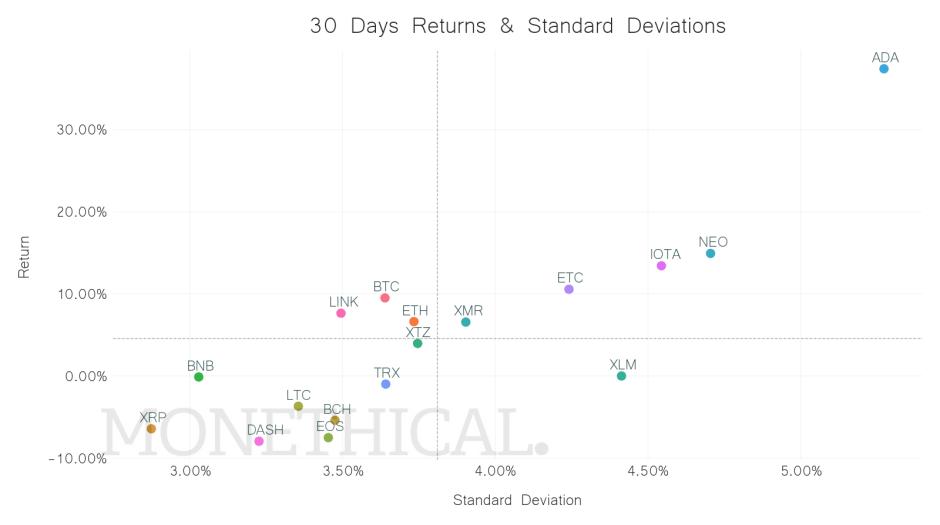 crypto returns volatility May 29