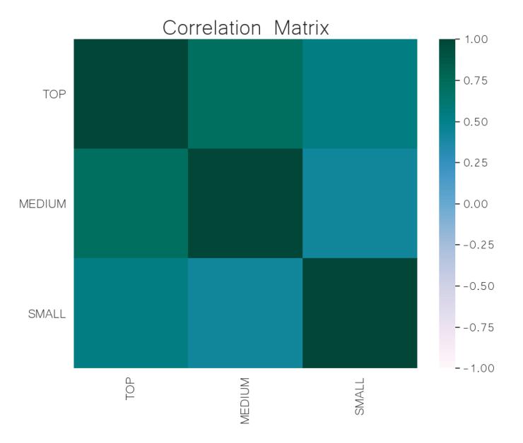 correlation matrix crypto may 27