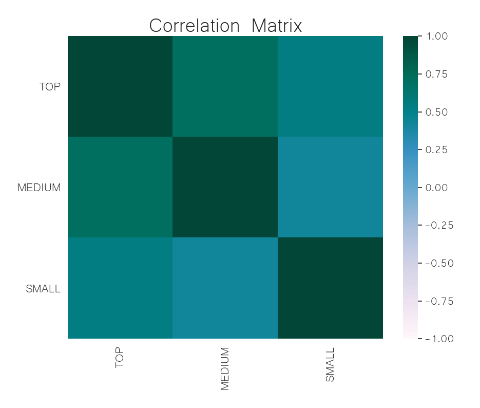 correlation matrix crypto may 27