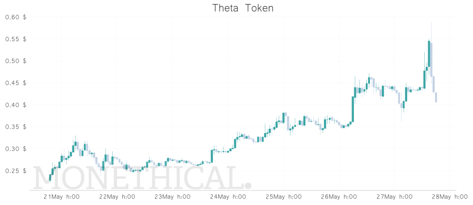 theta price may 27