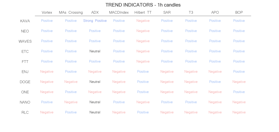 technical analysis crypto trend  indicators may 28 hourly