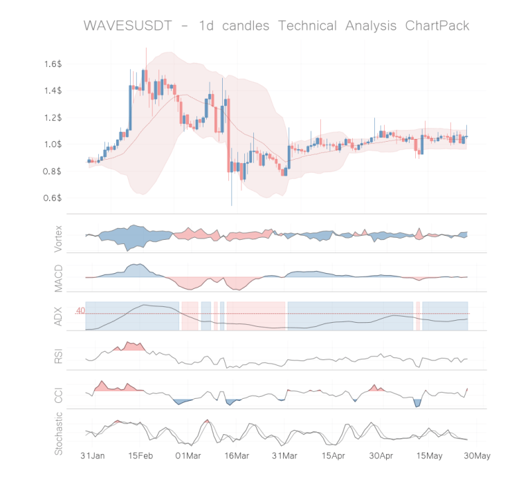 Waves coin technical analysis 1d may 26