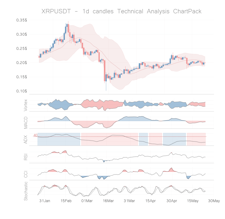 ripple coin technical analysis 1d may 23
