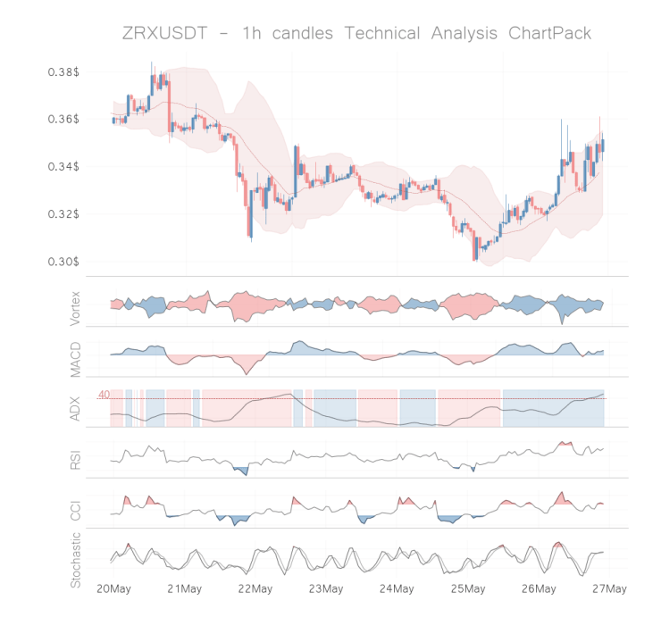 0x coin technical analysis 1h may 26