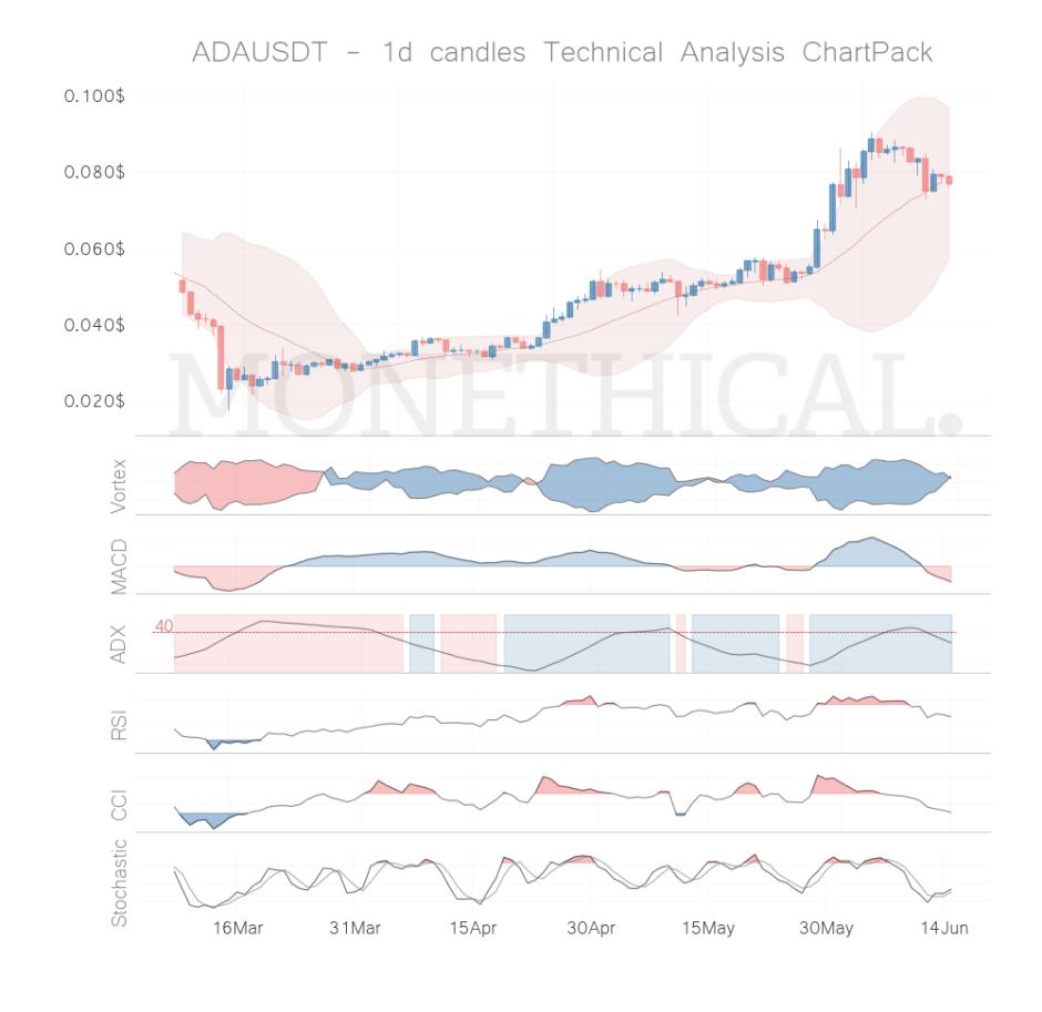 ada coin technical analysis jun 14