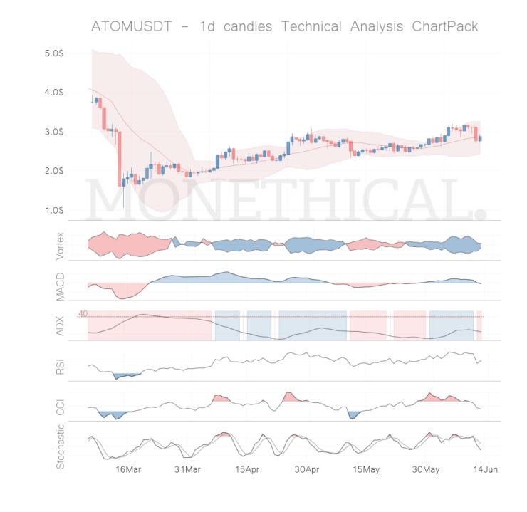 atom coin technical analysis jun 12