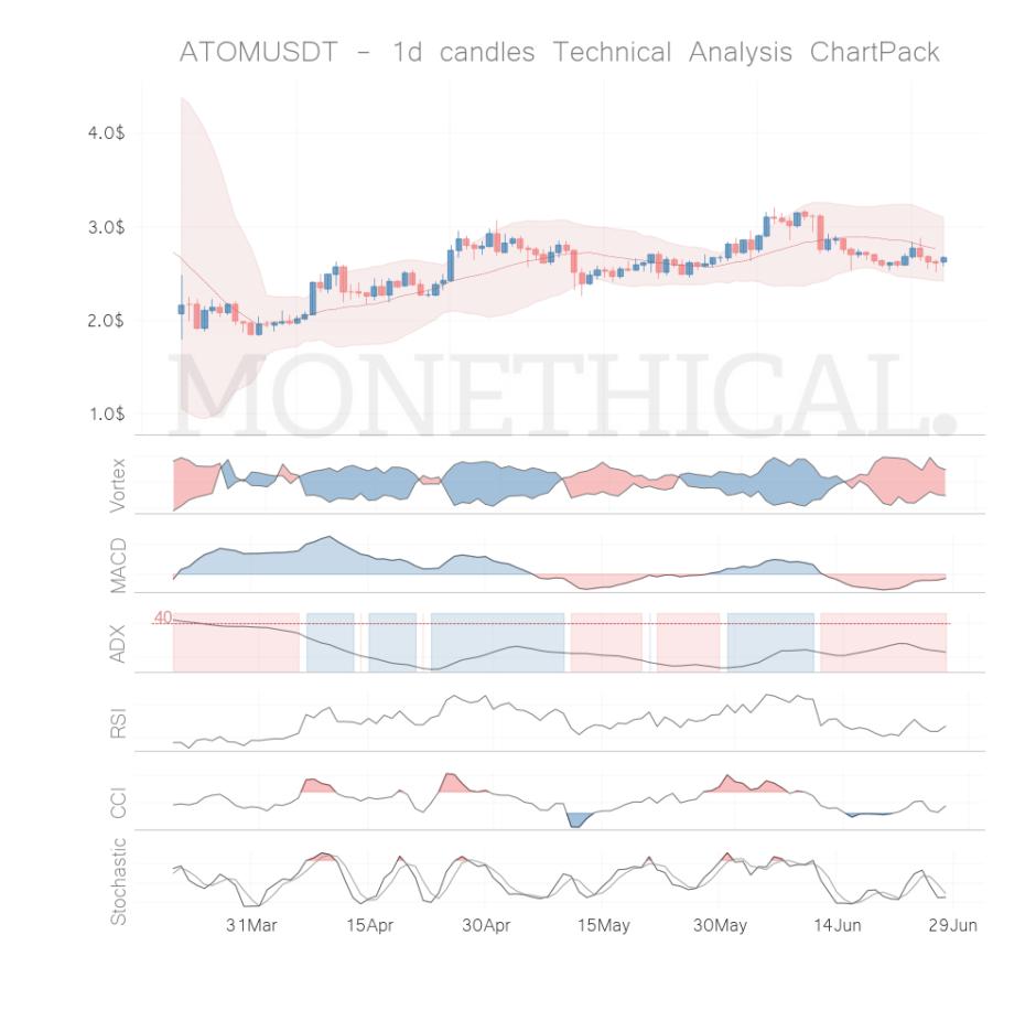 atom coin technical analysis jun 27