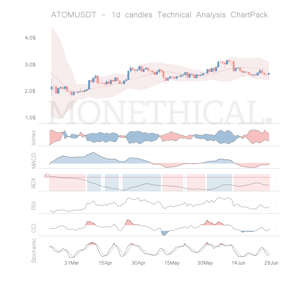 atom coin technical analysis jun 27