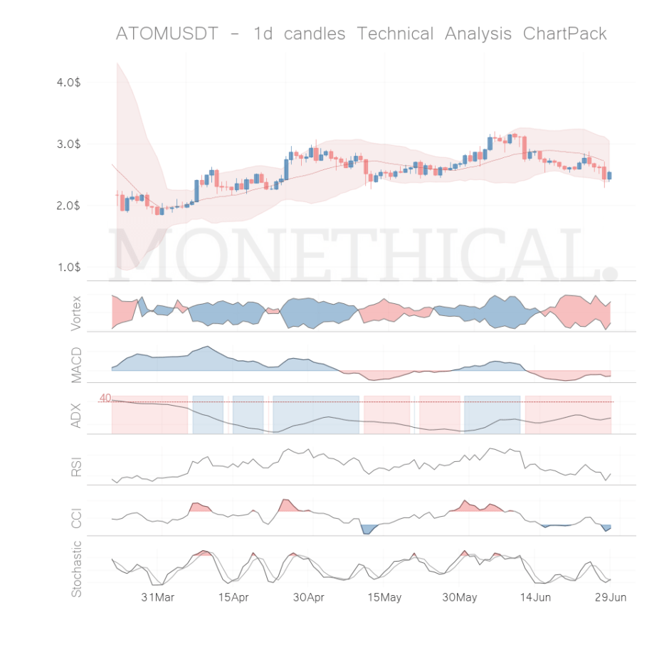 atom coin technical analysis jun 28