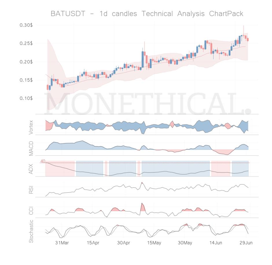 BAT coin technical analysis JUN 29