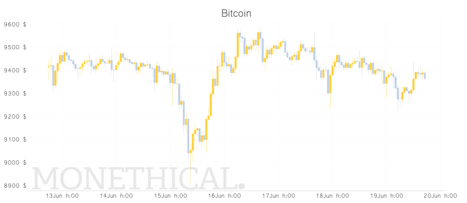Bitcoin price graph jun 19