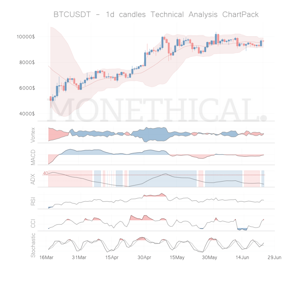 btc coin technical analysis jun 23