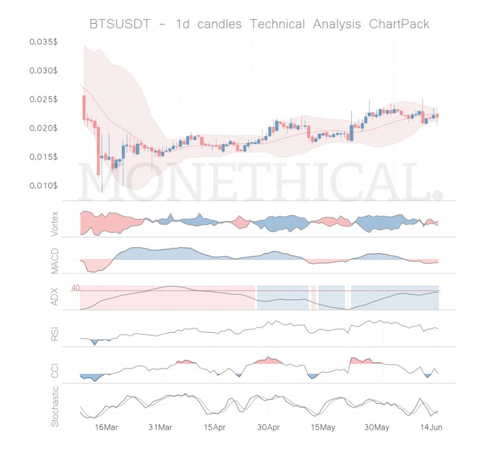 bts coin technical analysis jun 15