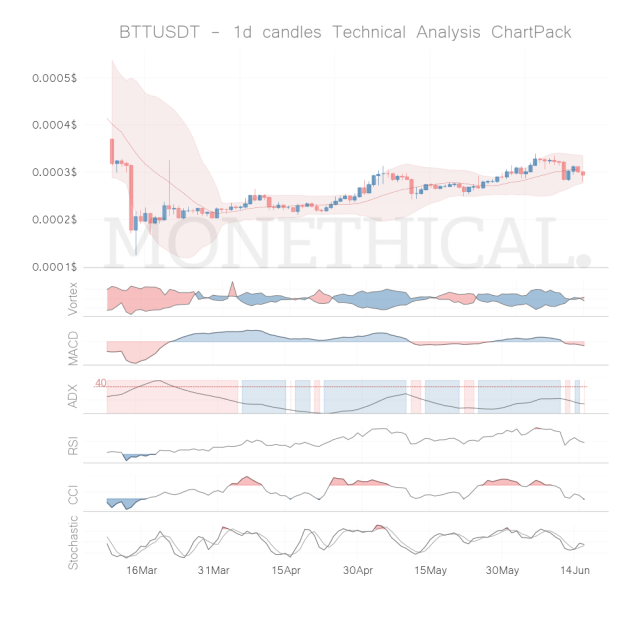 btt coin technical analysis jun 15