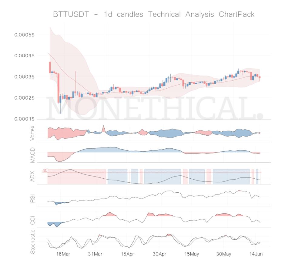 btt coin technical analysis jun 15