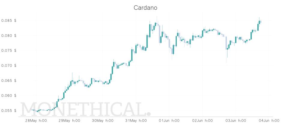 ada price graph jun 03