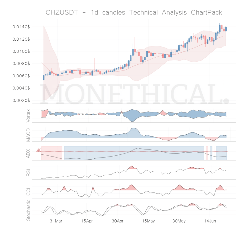 chz coin technical analysis jun 21