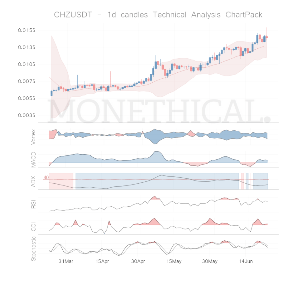 chz coin technical analysis jun 22